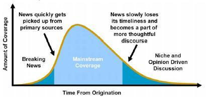 Mainstream Media and Blogs